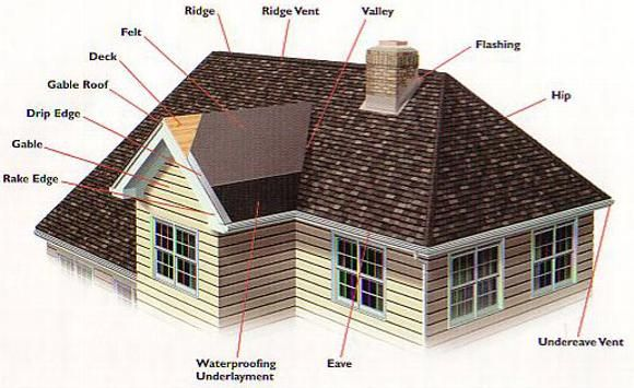Gable Roofs Definintion Amp Designs Gable Vs Hip Roof And
